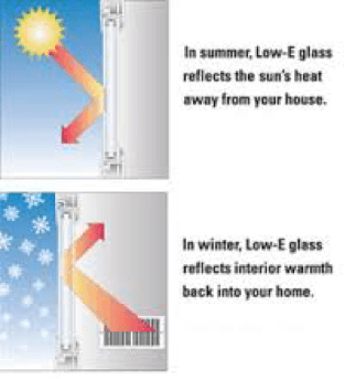 Low emissivity coated glass - The basics about energy efficient windows ...